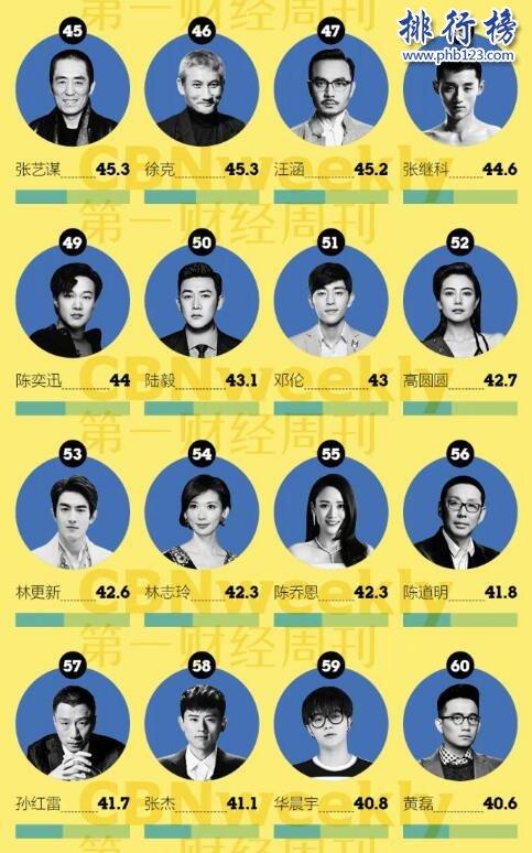 2017中国最具商业价值明星:鹿晗夺冠 热巴仅排名11