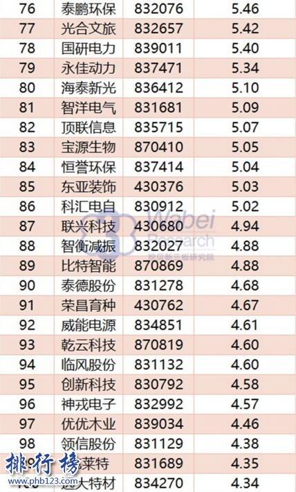 2017年11月山东新三板企业市值Top100:齐鲁银行重返榜首