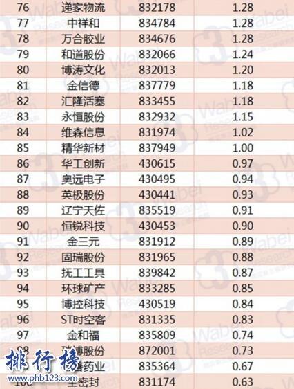 2017年11月辽宁新三板企业市值TOP100:格林生物额97.29亿元居首