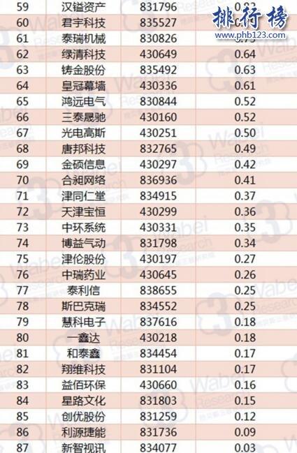 2017年11月天津新三板企业市值排行榜:环渤海58.9亿三连冠