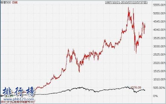 世界上最贵的股票:伯克希尔哈撒韦股价 近200万一股
