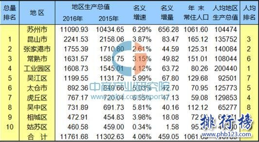 苏州GDP全国排名2018 苏州人均gdp全国排名