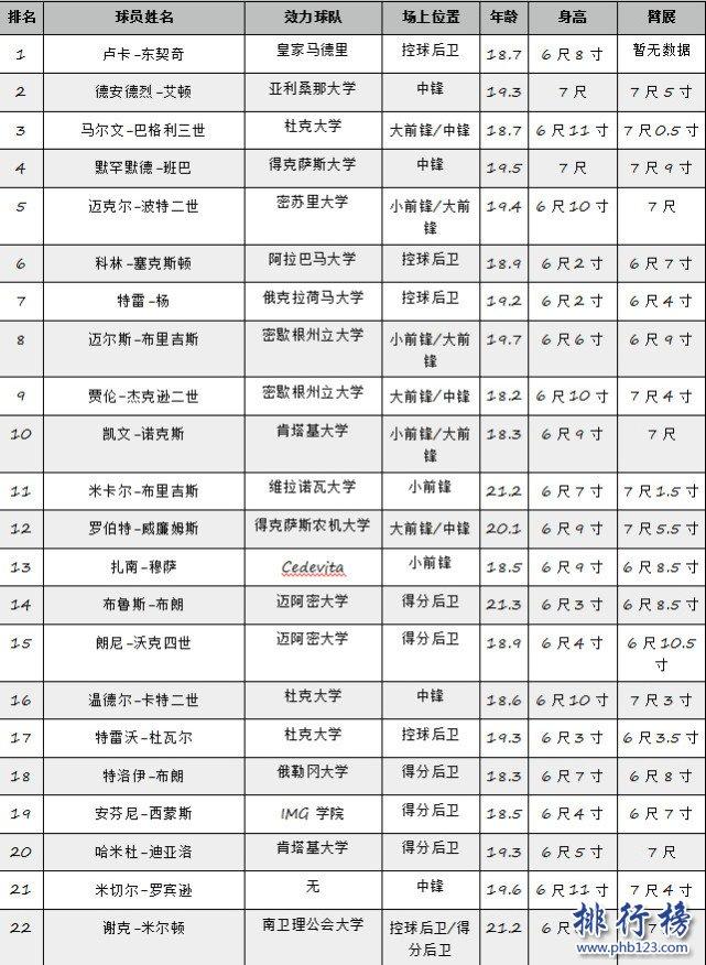 ESPN最新2018NBA选秀模拟榜:东契奇居首,小库里第7