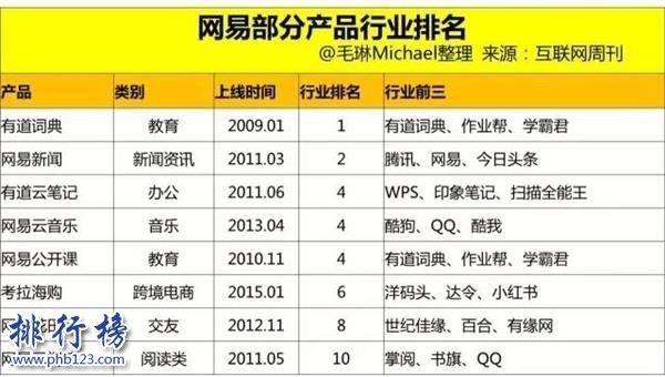 丁磊身价多少亿2018 丁磊身价在中国、世界排名