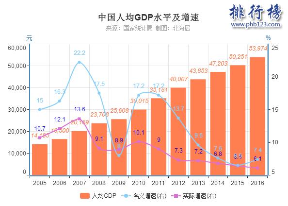 历年中国gdp_中国历年gdp数据图解 中国历年gdp增长率及人均GDP 1978年 2016年