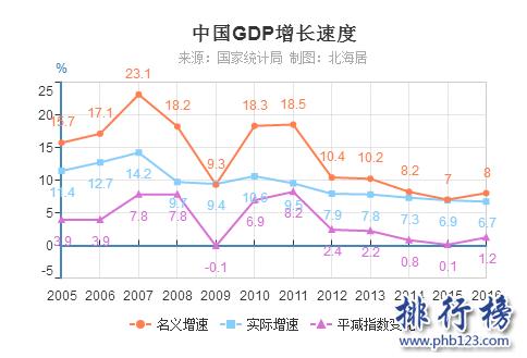 各产业gdp_薛忧之 GDP占比变迁决定创业板不会沉沦 近期创业板连续大幅下跌许多人喊出了创业板头部成立,更加危言耸听的
