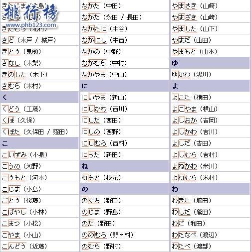 日本姓氏人口排名前100 日本十大贵族姓氏有哪些?