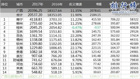 崇左gdp_5年广西各县gdp人均