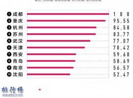2018中国城市商业魅力排行榜:北上广深变为上北深广