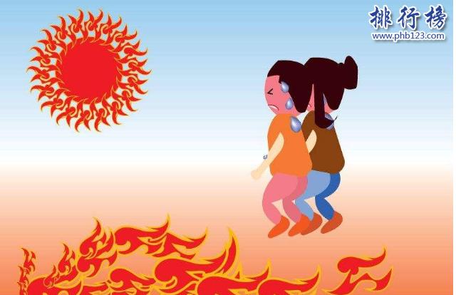 导语:2018年根据中国气象台发布的数据显示中国有10个城市夏天是超级炎热难忍的,分别是福州、重庆、杭州、南昌、武汉、西安、南京、合肥、南宁、长沙等那么排在最前面的几位是网友评选出来的中国新四大火炉,排行榜123网小编带你一起来了解一下。    中国四大火炉:福州、重庆、杭州、南昌    四、南昌    南昌西面有井冈山,东临武夷山,南挨南岭,夏天的时候高温持续升高,会出现闷热、无风、高温等现象,出门不做防护措施会晒伤,每到7月8月的时候极度难忍汗水直流,气温可达到35度以上到凌晨才会下降,中午12点到2点这个时间段的气温在40度左右,地表气温65度左右,即使在树下避暑也是汗如雨下,所以南昌也被称为中国四大火炉之一。    三、杭州    杭州的7月最高气温可达35度以上,火辣辣的太阳照得你汗如雨下,就像在锅炉旁边非常的闷热,有的网友调侃说热的蒸发、热成黑包碳让人十分的难受,夏天的时候大部分都是躲在室内吹空调的,出去会被晒伤的。    二、重庆    不管是网友评选的旧版四大火炉还是新版的四大火炉都少不了重庆,从1981年开始这里夏天的气温一直位居榜首,夏天基本都是持续35度以上的高温10几天让你没办法忍受,炎炎夏日出门就汗流浃背。    一、福州    福州中国高温的王者,超越了重庆,在中国四大火炉里面排名第一,夏天气温最低在37度左右,这30年来高温持续增多,是全国高温天数最多的城市,没有最热只有更热,出去逛一圈晒成黑包拯,汗流浃背根本没法在室外的。晚上不开空调没法入睡热醒。    结语:以上就是排行榜123网小编盘点的中国四大火炉,这些城市如果大家去过应该是比较清楚的,夏天非常的闷热气温都是在35度以上,没有空调那会难受死的。
