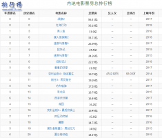 国产票房排行榜前十名2018,附中国电影票房最高记录一览表