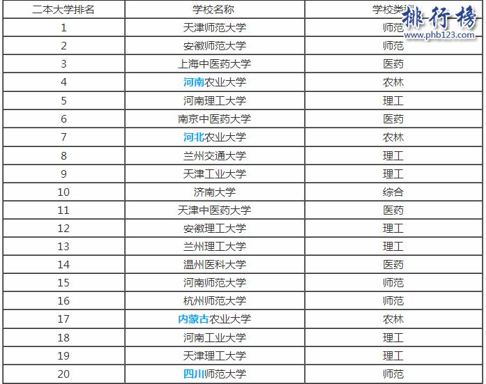 杭州有哪些二本院校?浙江杭州二本大学排名及分数线