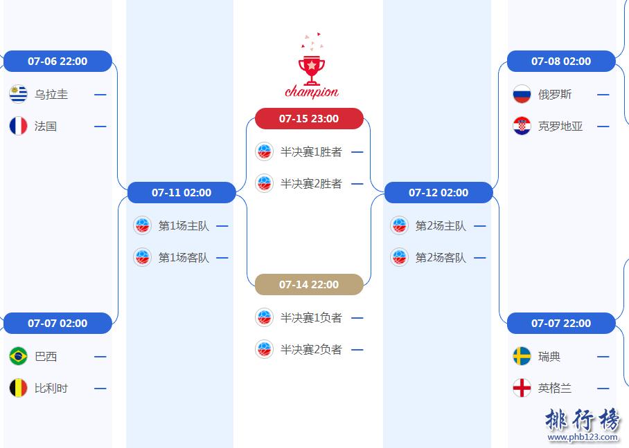 2018世界杯8强对阵图,附最新比赛时间安排表
