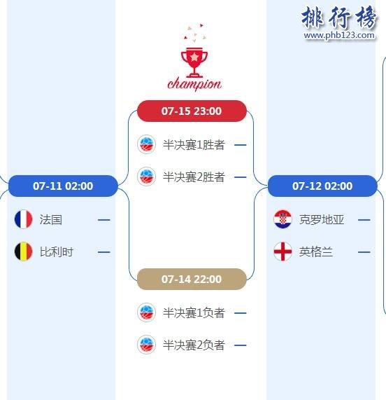 2018世界杯4强对阵图一览表,附比赛时间表