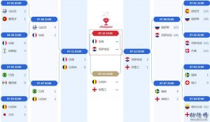 2018世界杯决赛对阵图:法国VS克罗地亚(附比赛时间表)