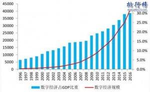 2018世界500强排行榜,中国120家上榜,国家电网全球第二