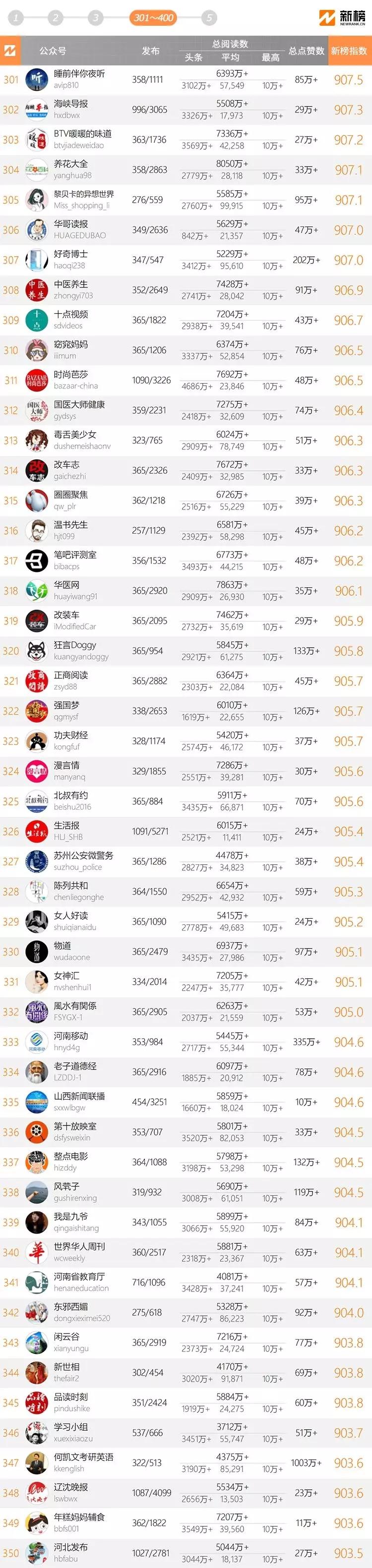 十大微信公众号排名榜-2018中国微信500强排名榜(阅读量排序)