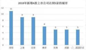 2018年全國新增IPO公司數量排名,主要城市境內外IPO數量排名