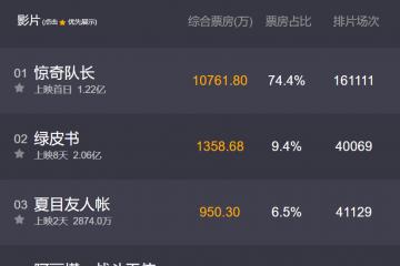 惊奇队长票房排名:首日票房超1亿(烂番茄82%好评)