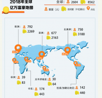 全球亿万富豪地图2019:北京香港上榜,纽约超百人