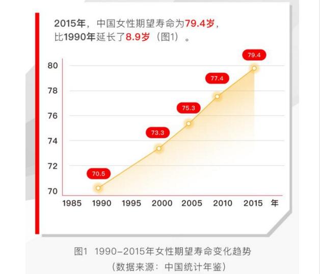 中国女性期望寿命