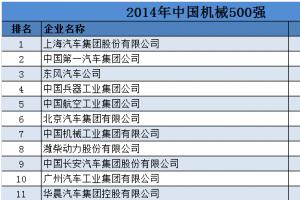 2014國機械500强排行榜完整版