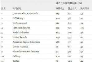 2014美股增长最快100家公司 搜房百度上榜